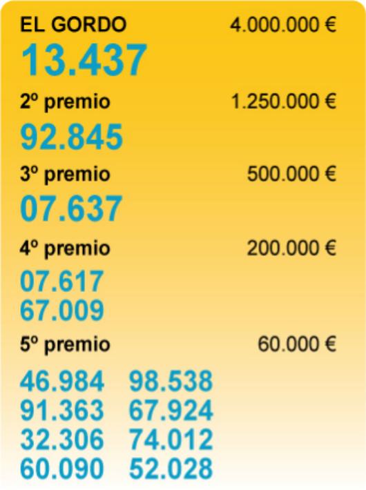 El 67.009, agraciado con un cuarto premio, deja 40.000 euros en Motril y Salobreña
