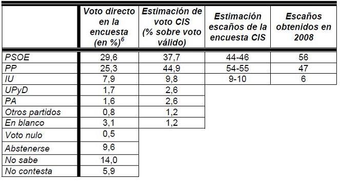 El PP roza la mayoría absoluta aunque PP y PSOE podrían gobernar en Andalucía según CIS