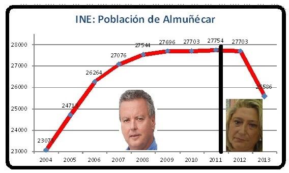 """""""ALMUÑÉCAR PIERDE MÁS DE 2.000 HABITANTES POR LA ERRÁTICA POLÍTICA DEL GOBIERNO HERRERA"""" por el PA Almuñécar"""