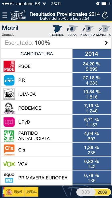 PSOE gana en Motril seguido del PP, IU y Podemos