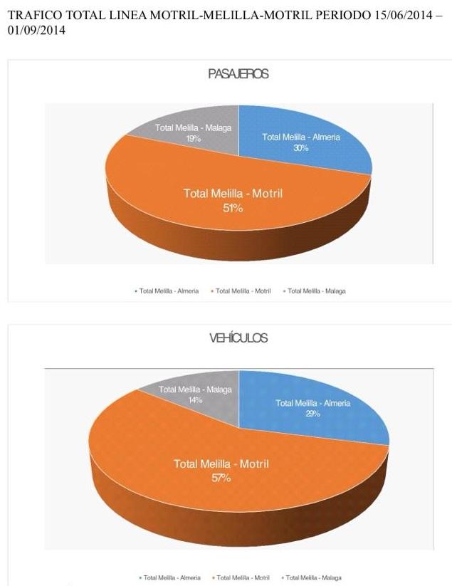 Motril se consolida y lidera el crecimiento porcentual de los puertos andaluces en la OPE,