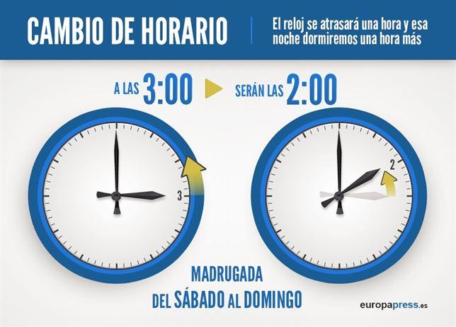 Que no se le olvide atrasar una hora el reloj en esta madrugada