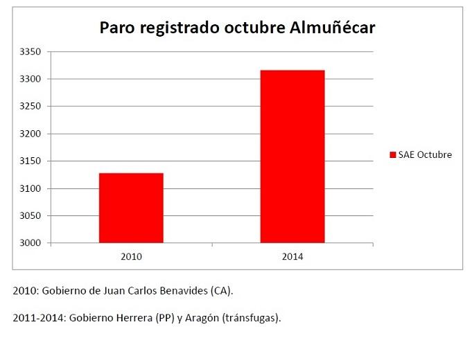"""PA: """"El número de parados ha aumentado en Almuñécar con el gobierno PP a pesar de que la población ha disminuido"""""""